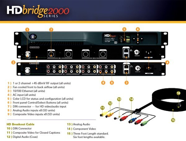 ZeeVee HDbridge 2000 Series Encoders/Modulators available through AMT (Models available: HDb2640, HDb2620, HDb2540, HDb2520, HDb2380)