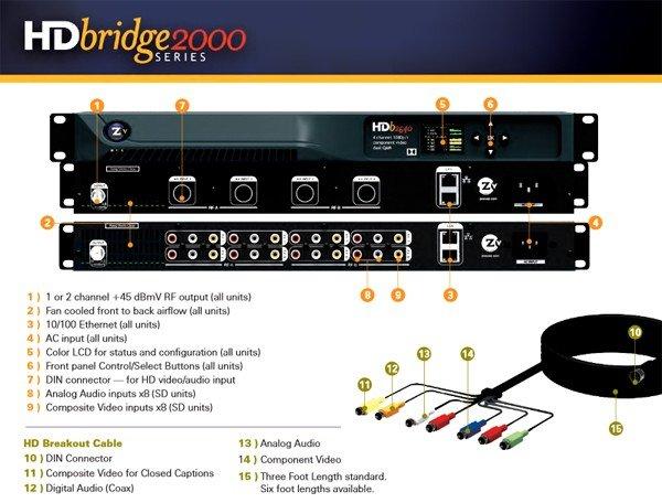 ZeeVee HDbridge 2000 ZeeVee HDbridge 2000 Series Encoders/Modulators accessible by AMT (Models available: HDb2640, HDb2620, HDb2540, HDb2520, HDb2380)